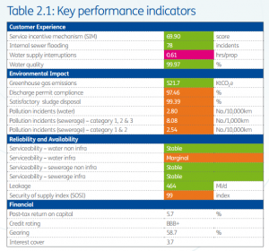 Severn Trent Water Key Performance Indicators 2012