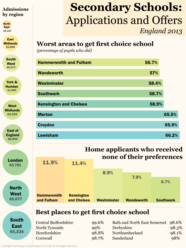 Secondary school applications 2013 - infographic