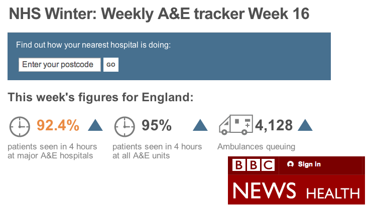 NHS winter sitrep tracker