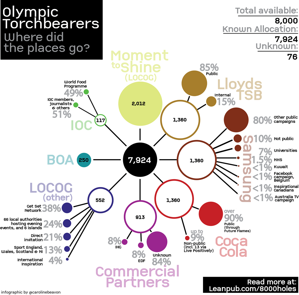Infographic: Where did the Olympic torch relay places go? What we know so far