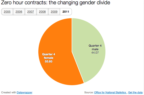 Zero hour contracts by gender - Quarter 4