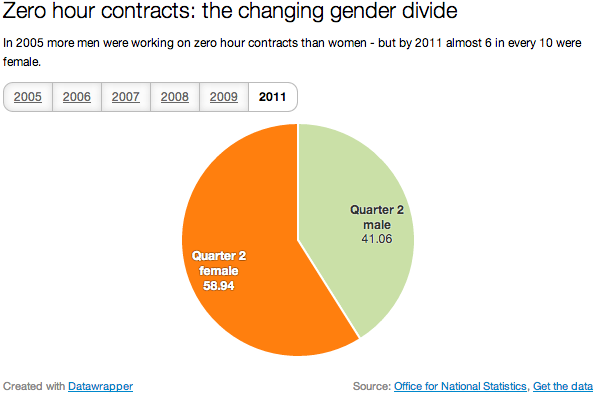 Zero hour contracts by gender, Quarter 2 2005-2011