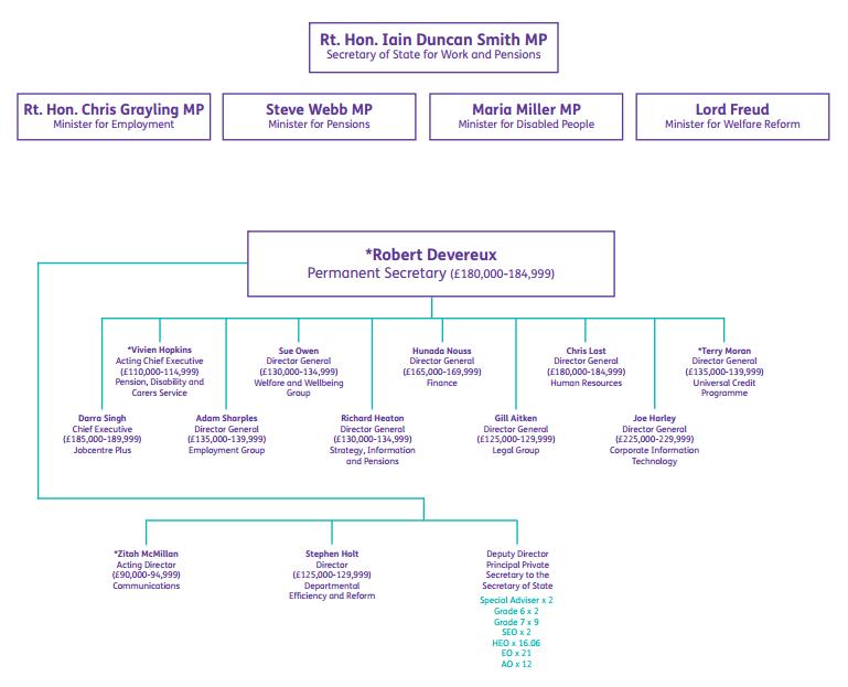 DWP organogram
