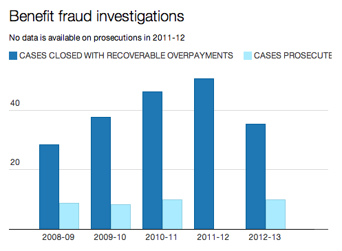 Get the data prosecution and benefit fraud