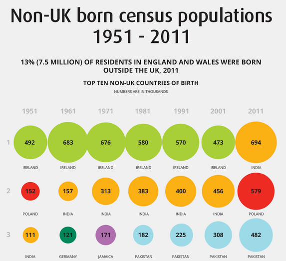 Non-UK born census populations 1951-2011 - ONS