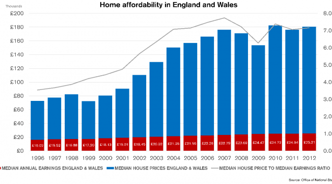 4 unmissable graphs of the UK's housing bubble