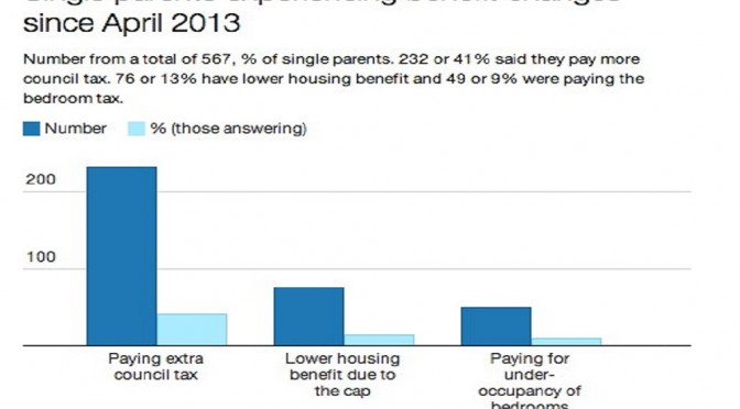 Single parents in benefits storm – Gingerbread's data